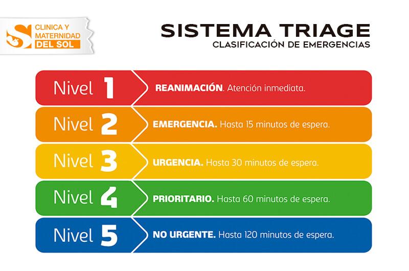 Atención mediante el Sistema Triage